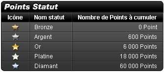 classement points statuts