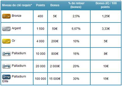 PMU POKER : 15€ gratuits ! Bonus et téléchargement de PMU Poker